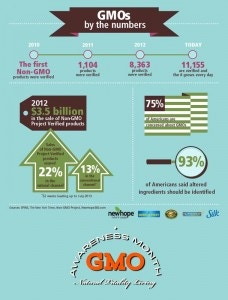 GMOs-by-the-numbers-1-228x300